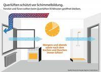 """Bild: """"obs/Deutsche Energie-Agentur GmbH (dena)"""""""