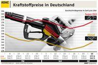 Grafik:  ADAC Benzin Grafik 10.07.2012
