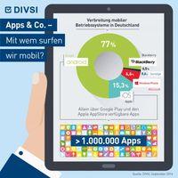 """Apps & Co. - Mit wem surfen wir mobil? DIVSI Studie: Was geschieht mit meinen Daten? Bild: """"obs/DIVSI, 2014"""""""