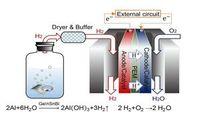 Schaubild der neuartigen Wasserstoffproduktion und -nutzung.
