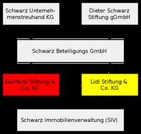 Beteiligungen innerhalb der Schwarz-Gruppe