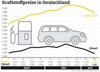 """Kraftstoffpreise im Wochenvergleich. Bild: """"obs/ADAC e.V."""""""