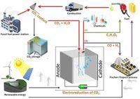 Verwertungskreislauf: So lässt sich CO2 als Rohstoff nutzen. Grafik: tudelft.nl