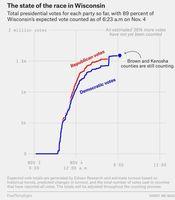 Woher kommen die abnormalen Stimmensteigerungen zugunsten von Joe Biden in Wisconsins?