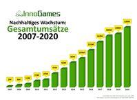 Nachhaltiges Wachstum: Gesamtumsätze 2007-2020 Bild: InnoGames GmbH Fotograf: InnoGames GmbH