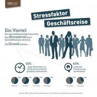 """Ein Viertel der Geschäftsreisenden beurteilt den Stresslevel ihrer Geschäftsreisen als hoch./ Bild: """"obs/DRV Deutscher ReiseVerband e.V."""""""