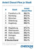 """Anteil Diesel-Pkw je Stadt / Bild: """"obs/CHECK24 GmbH"""""""