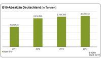 Bild: obs/Bundesverband der deutschen Bioethanolwirtschaft e. V.