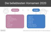 "Die beliebtesten Vornamen 2020 Bild: ""obs/fabulabs GmbH/Babelli.de"""
