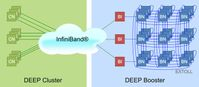 Schemazeichnung: Hardware-Architektur der Dynamical ExaScale Entry Platform, kurz: DEEP Bild: Forschungszentrum Jülich (idw)