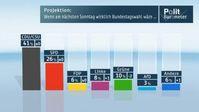 """Projektion: Wenn am nächsten Sonntag wirklich Bundestagswahl wäre... Bild: """"obs/ZDF"""""""