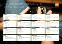 "Top 3 Games-Charts Europa, 1. Halbjahr 2019. Bild: ""obs/GfK Entertainment GmbH"""