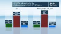 """CDU/CSU soll sich mehr für die Zusammenarbeit mit der AfD öffnen ... Bild: """"obs/ZDF/ZDF/Forschungsgruppe Wahlen"""""""