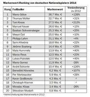 "Ranking. Studie Bild: ""obs/Batten & Company"""