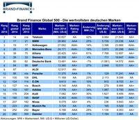 """Brand Finance Global 500: Die wertvollsten deutschen Marken / Bild: """"obs/Brand Finance plc"""""""
