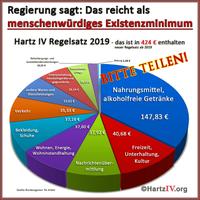 ALG-II (Hartz IV): An den Positionen ist klar zu erkennen, daß Bildung und Gesundheit an allerletzte Stelle des staatlichen Interesses gegenüber Arbeitslosen steht (Symbolbild)
