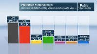 """Wenn schon am nächsten Sonntag gewählt würde...Bild: """"obs/ZDF"""""""