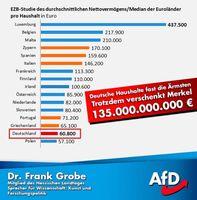 Laut einer EZB-Studie sind Deutsche mit die ärmsten in Europa (Symbolbild)