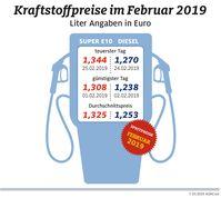"""Diesel teurer, Benzin billiger / Spanne zwischen beiden Sorten im Februar so gering wie zuletzt 2012 / Kraftstoffpreise im Februar 2019. Bild: """"obs/ADAC/ADAC e.V."""""""