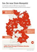 """Die neue Eon dominiert künftig weite Teile Deutschlands als größter Strom-Versorger & Stromnetz-Betreiber. Bild: """"obs/LichtBlick SE"""""""