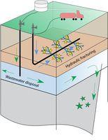 Fracking-Funktionsweise: Gelbe Punkte sind Mini-Erdbeben. Grafik:  Clara Yoon