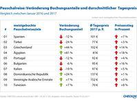 """Bild: """"obs/CHECK24 Vergleichsportal GmbH"""""""
