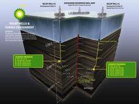 Grafik: BP