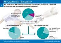 Grafik: obs/Randstad Deutschland GmbH & Co. KG
