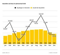 Staulängen gegenüber 2019 halbiert  Bild: ADAC Fotograf: ADAC-Grafik