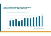 "Bild: ""obs/VDMA Fachverband Robotik + Automation/VDMA Robotik + Automation"""