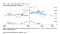 Wöchentliche Sterbefallzahlen in Deutschland zeigen auch in KW14 keine erhöhten Sterbezahlen in der schlimmsten Seuche aller Zeiten.