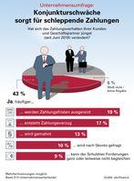 """Bild: """"obs/abcfinance GmbH"""""""