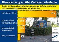 "Bild: ""obs/Deutscher Verkehrssicherheitsrat e.V./Jenoptik"""
