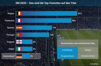 Wahrscheinlichkeiten auf den EM Titel 2020  Bild: KickForm Fotograf: Sportwettenvergleich.net
