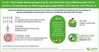"""Bild: """"obs/BLL - Bund für Lebensmittelrecht und Lebensmittelkunde e.V./BLL-AK NEM"""""""