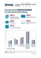 """Amway Global Entrepreneurship Report 2014: Verantwortliche Institutionen für unternehmerische Bildung nach Meinung der deutschen Befragten (nach Altersgruppen). Bild: """"obs/Amway GmbH"""""""