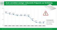 """Bild: """"obs/AOK-Bundesverband/AOK-Mediendienst"""""""