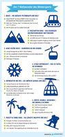 """Infografik: Die 7 Weltwunder des Wintersports. Bild: """"obs/TravelTrex GmbH"""""""