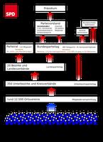 Organisationsstruktur der SPD (Symbolbild)