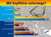 "Bild: ""obs/Deutscher Verkehrssicherheitsrat e.V./DVR"""