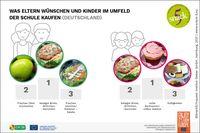 Was sich Eltern wünschen und welche Snacks sich Kinder im Schulumfeld kaufen, liegt oft weit auseinander.  Bild: Servicebüro Snack5/ 5 am Tag e.V Fotograf: Servicebüro Snack 5