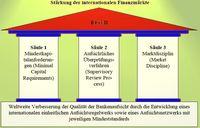 """Basel III (3), Die """"Säulen"""""""