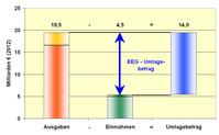 EEG-Umlagebetrag = Differenz aus Ausgaben und Einnahmen bei der Förderung der Stromerzeugung aus erneuerbaren Energiequellen durch das EEG,[2]Zahlen für 2012[15]