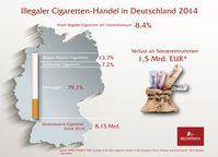 """Bild: """"obs/Reemtsma Cigarettenfabriken GmbH"""""""