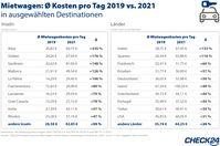 CHECK24 Vergleichsportal Mietwagen GmbH Angaben ohne Gewähr