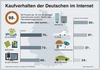 """Kaufverhalten im Internet Bild: """"obs/TESTROOM GmbH"""""""