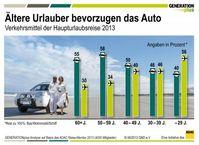"""Ältere Urlauber bevorzugen das Auto. Bild: """"obs/GENERATIONplus"""""""