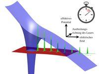 Schematische Darstellung der Tunnelionisation eines hochgeladenen Ions bei relativistischen . Bild: MPI für Kernphysik