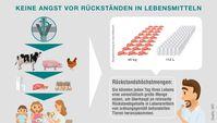 """Bild: """"obs/Bundesverband für Tiergesundheit e.V./Grafik: BfT"""""""
