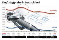 """Spritpreise im Wochevergleich Bild: """"obs/ADAC e.V."""""""